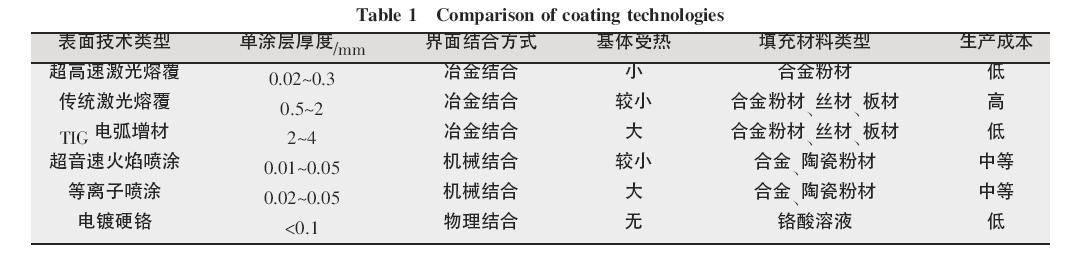 表面涂层技术特性对比
